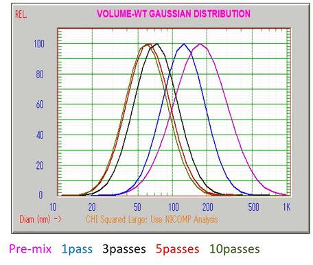 リポソーム DLS 粒度分布 高圧ホモジナイザー ナノ粒子