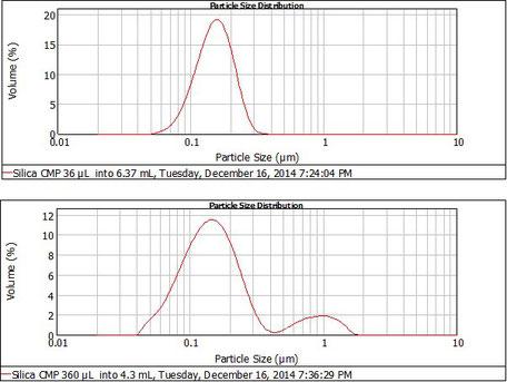 CMPスラリー 粒子測定 粗大粒子