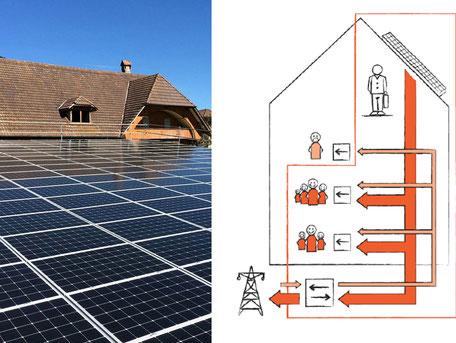 Soltermann Solar - Dekofoto Eigenverbrauchsgemeinschaften EVG