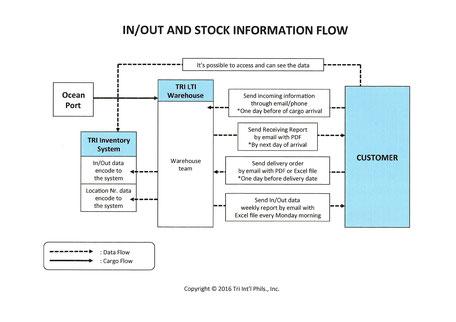 inventory management - PEZA Warehouse/Logistics Service Provider