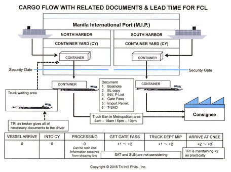 Cargo flow of FCL for Import