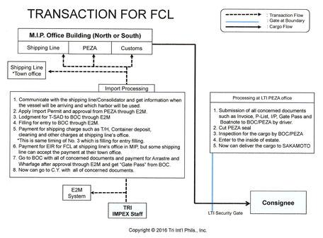 Transaction for FCL