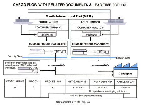 Cargo flow of LCL for Import