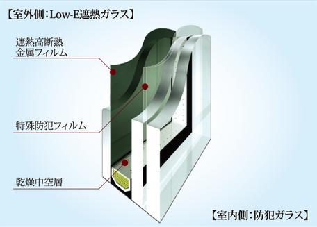 防犯ガラス概念図
