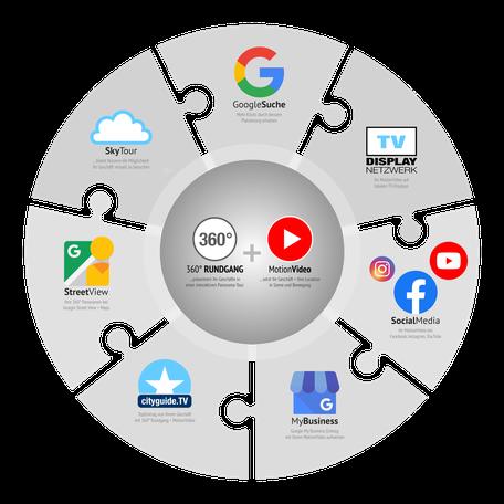 Google-Optimierung + Online-Vermarktung