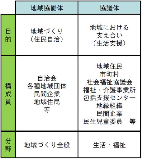 協働体と協議体の目的・構成員・取り組む分野