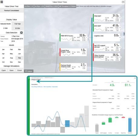 Value Driver Tree für die Simulation von Wenn-dann-Situationen werttreibender KPIs