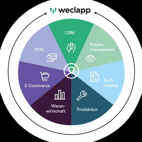 Das Bild zeigt eine Grafik die verdeutlicht, dass weclapp alle Funktionen wie CRM, Projektmanagment, Buchhaltung, Produktion, Warenwirtschaft, E-Commerce und POSin einem System vereint.