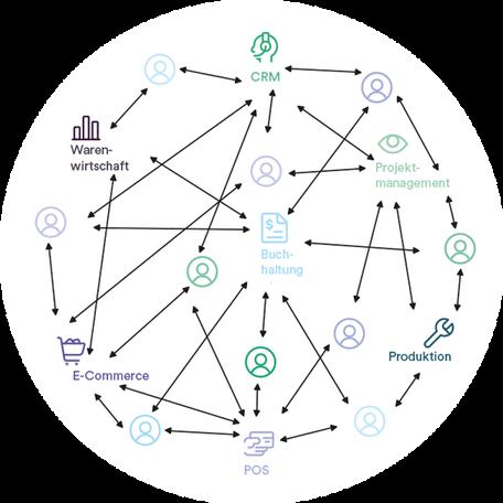 """Das Bild zeigt eine Grafik die verdeutlicht, dass auf dem """"alten Weg"""" viele unterschiedliche Personen und Systeme beteiligt waren, die komplex untereinander agiert haben."""