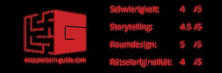 Bewertung von The Walking Death, CRS Escape Schönenwerd on escaperoom-guide.ch