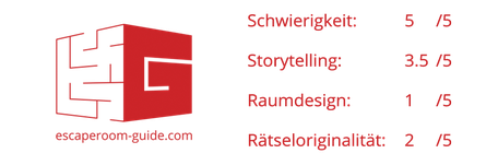 Der Kunstraub, Argovia Escape, Lenzburg on Escape Room Guide Bewertung