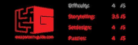 Bewertung Steampunk, AdventureRooms Solothurn