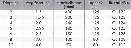 Tabelle: Dioptrien, Vergrößerung und Arbeitsabstand der Lupenlampe