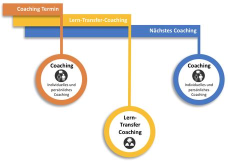 Vertriebscoaching unterstützt durch Lerntransfer Coaching