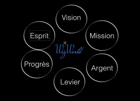 Les 6 étapes de la croissance et du succès d'une affaire (Wizworld)