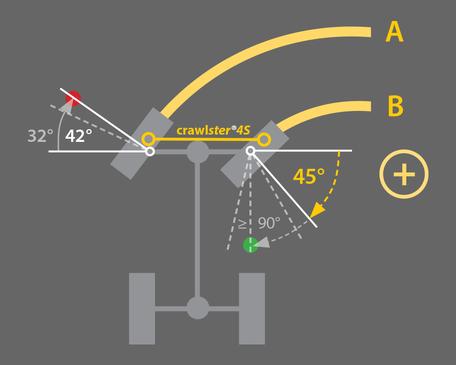 Skizze: optimale Lenkgeometrie mit dem crawlster®4S Lenksystem
