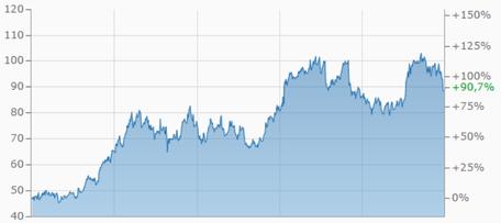check point software aktie, investor schule, aktienbewertung check point software