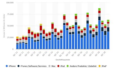 statista.com, apple sparten, apple produktabsatz, apple geschäftsfelder, investor schule, chart