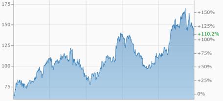 F5 Networks aktie, investor schule, aktienbewertung F5 Networks