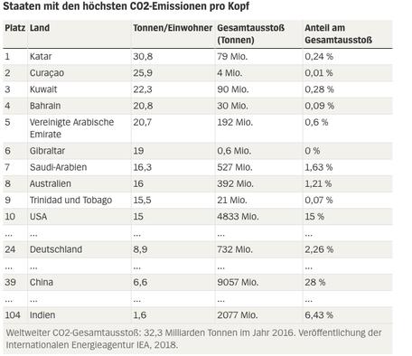 CO2 Emissionen pro Kopf