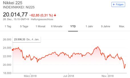 investor schule, investor schule nikkei225, nikkei225 chart