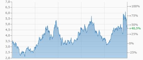 ZIX aktie, investor schule, aktienbewertung ZIX
