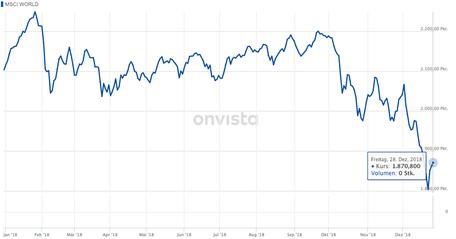 investor schule, investor schule msci world, msci world chart