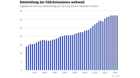 Entwicklung der CO2 Emissionen weltweit