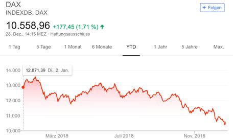investor schule, investor schule dax, dax chart