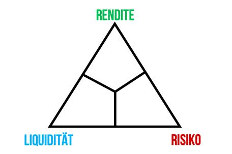 Magisches Dreieck der Geldanlage, Anlageprofil Investor Schule