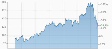 apple chart, apple aktie, investor schule, apple wachstum