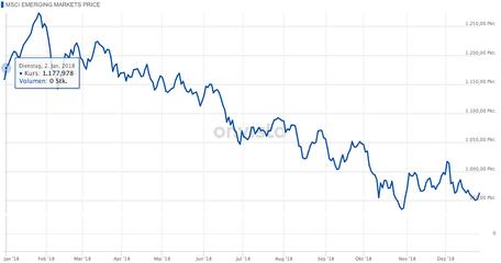 investor schule, investor schule msci em, msci em chart
