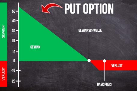 Put Optionsschein Investor Schule