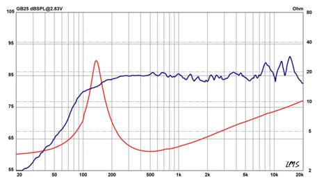 Frequenzgang und Schallhärte Audiofrog Diagramm Analyse