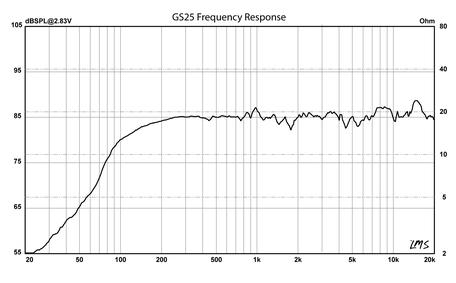 GS25 Frequenzgang Audiofrog