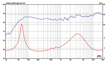 Frequenzgang und Schallhärte GS682
