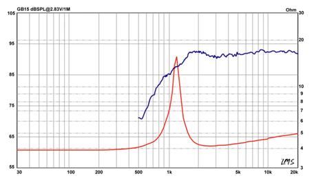 Frequenzband und Schallhärte Diagram Analyse Audiofrog