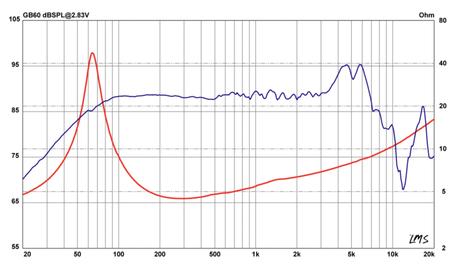 Frequenzgang und Schallhärte Audiofrog Diagramm