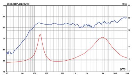 Frequenzgang und Schallhärte GS42
