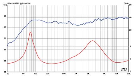 Frequenzgang und Schallhärte GS62 Koaxialsystem