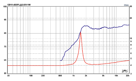 Frequenzband und Schallhärt Grafik Audiofrog Lautsprecher