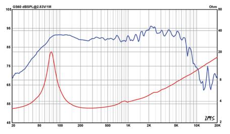 Frequenzgang und Schallhärte GS60
