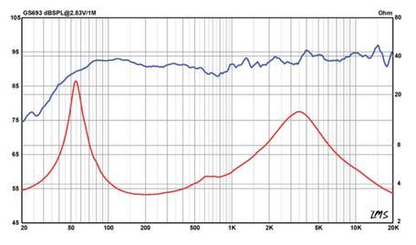 Frequenzgang und Schallhärte Messung Audiofrog GS693