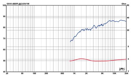Frequenzgang und Schallhärte GS10