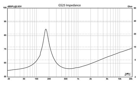 GS25 Schallhärte Audiofrog