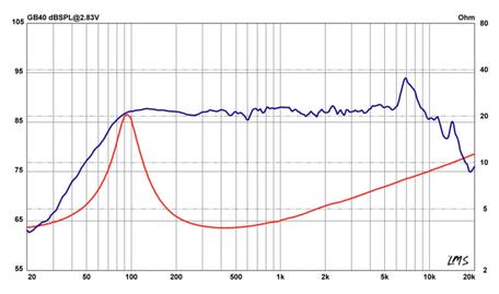 Frequenzband und Schallhärte GB40 Lautsprecher