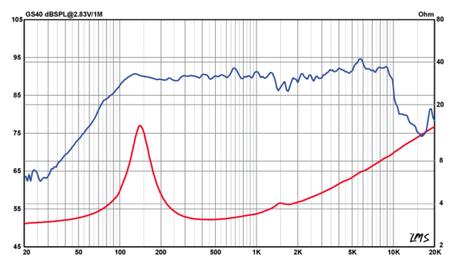 Frequenzgang und Schallhärte GS40 Mitteltöner