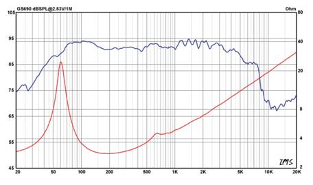 Frequenzgang und Schallhärte GS690