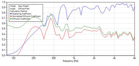 Akustik 1-D Diffusor - AFMG Reflex Simulation