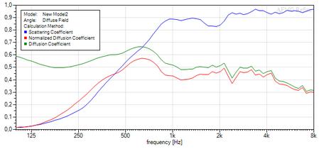 Akustik Diffusor - AFMG Reflex Berechnung